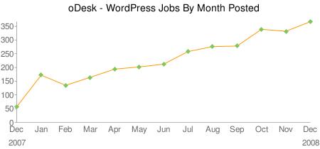 odesk-wordpress