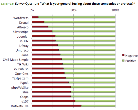 Source: 2009 Open Source CMS Market Share Report, water&stone and CMSWire (2009)