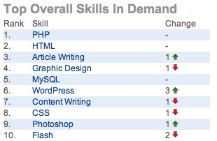 Elance Top Overall Skills in Demand Q2 2010