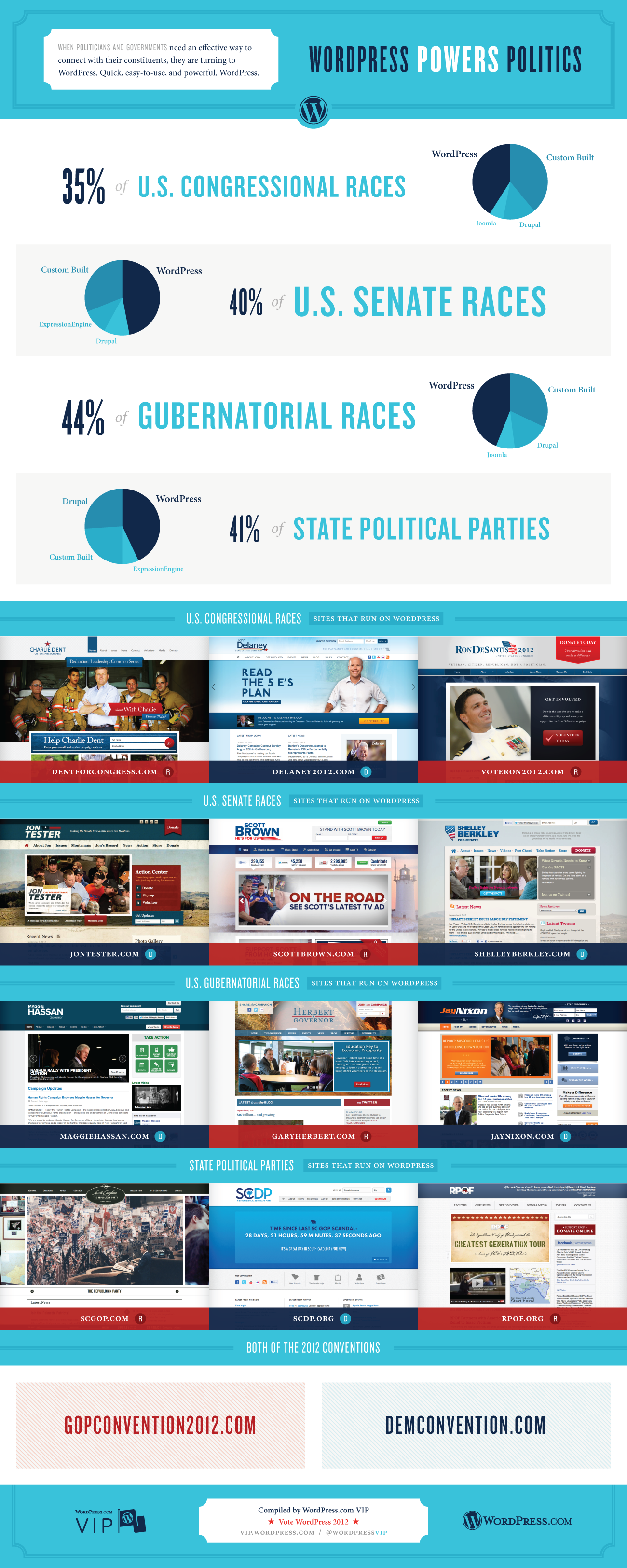 WordPress Powers Politics - Infographic