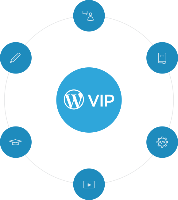WordPress.com VIP Services
