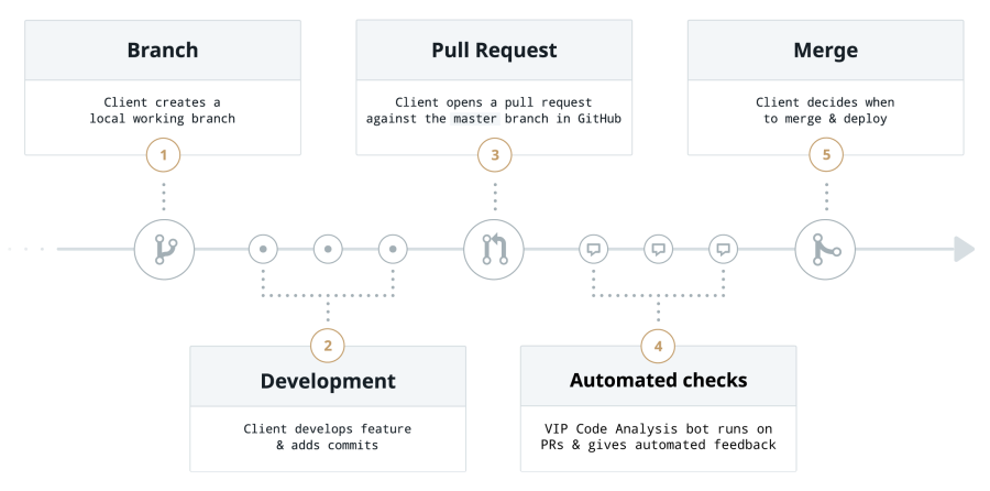 PR workflow for VIP Code Analysis Bot