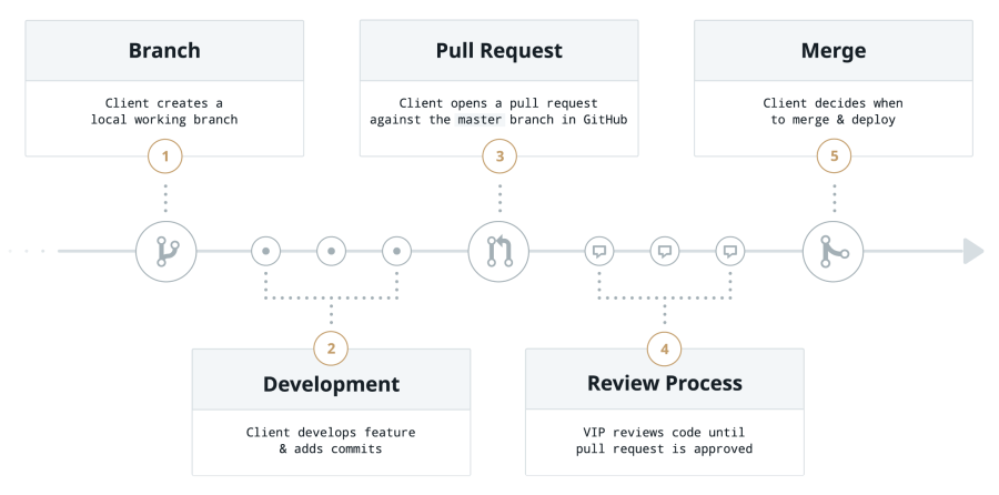 The VIP Go Pull Request workflow